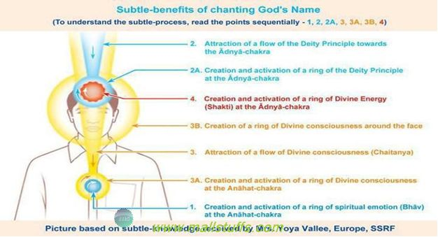 Effects of chanting AUM or mantras
